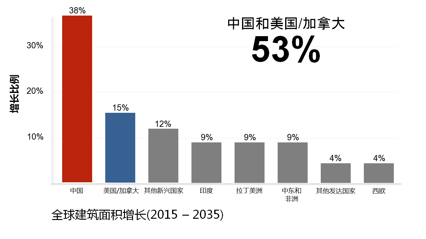 %e4%b8%ad%e5%9b%bd%e5%92%8c%e7%be%8e%e5%9b%bd%e5%8a%a0%e6%8b%bf%e5%a4%a7%e5%bb%ba%e7%ad%91%e9%9d%a2%e7%a7%af%e5%a2%9e%e9%95%bf-%e5%8d%95%e9%a1%b5-chn-no-reference