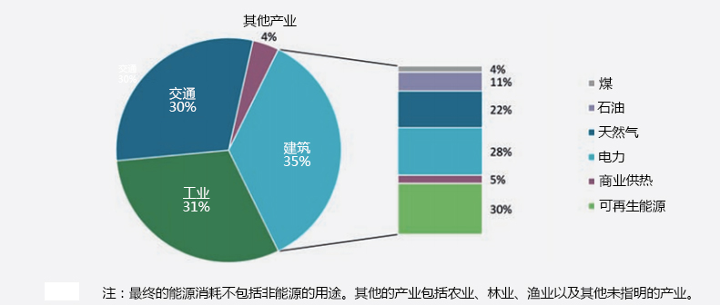 energy-of-differenct-sectors-chn